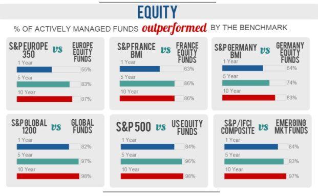 Quelle: S&P Dow Jones Indices