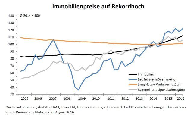 Bildet die Preisentwicklung im zweiten Quartal 2016 ab: Der aktuelle Flossbach von Storch Vermögenspreisindex