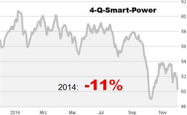 Einer der Bremsklötze 2014 im Trend-Musterdepot: der 4-Q-Smart Power