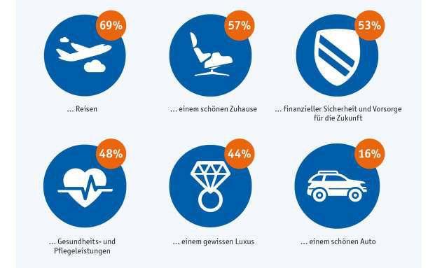 Die Infografik zeigt die Investitionspläne der Deutschen in den kommenden zwölf Monaten. Foto: © Easy-Credit