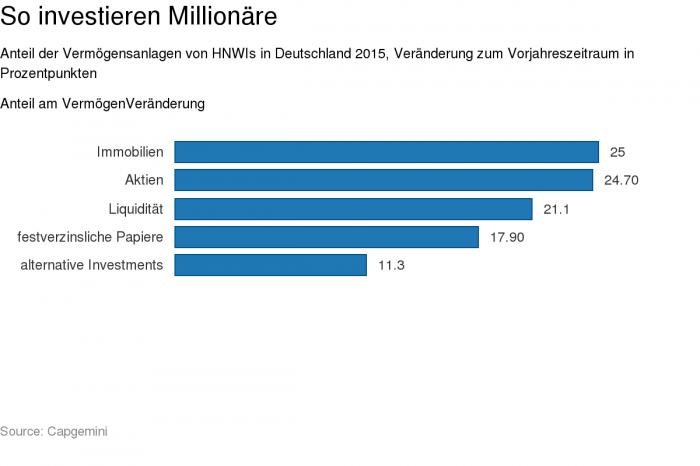 Viel Immobilien: So sieht das Portfolio eines deutschen Millionärs aus