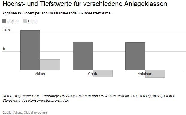 Allianz Global Investors untersuchte die langfristige Entwicklung von US-Aktien und Staatsanleihen.