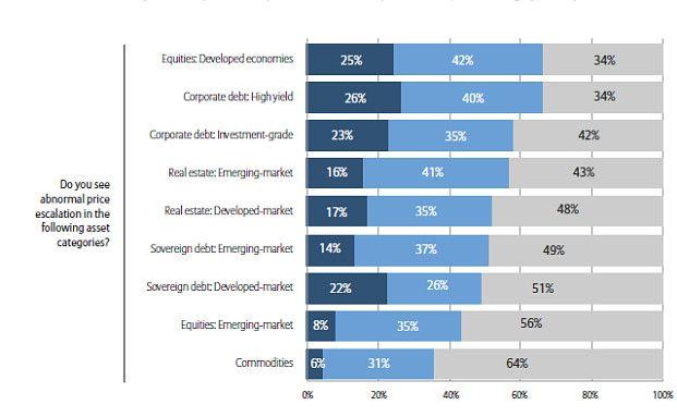 Wie beurteilen Investoren die Wahrscheinlichkeit von außerordentlich hohen Preisen bei verschiedenen Anlageklassen. Dunkelblau bedeutet sehr wahrscheinlich, hellblau heißt: Hier gibt es Potenzial für Preisexplosionen und grau bedeutet: kein Risiko. Foto: AGI
