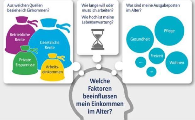 Das Schaubild zeigt, welche Faktoren die Allianz bei ihrem neuen Renten-Indikator mit einbezieht. Foto: © Allianz