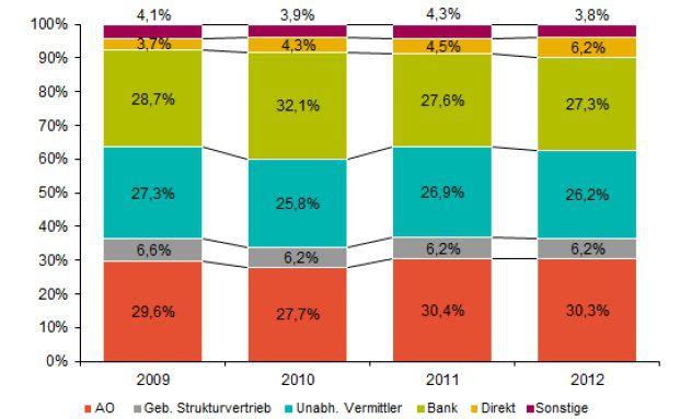 Die Anteile der einzelnen Vertriebswege am Verkauf von Lebensversicherungen. Quelle: Towers Watson