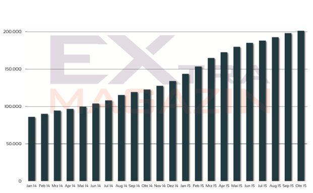Die Zahl der ETF-Sparpläne stieg allein im Oktober um 1,6 Prozent.