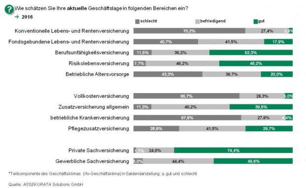 Wie sie die aktuelle Geschäftslage in verschiedenen Bereichen einschätzen, fragte Assekurata 3.000 Vermittler. Die Grafik zeigt die Antworten. Foto: © Assekurata
