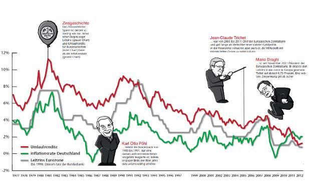 Das Zinsumfeld für Sparer ist derzeit so niedrig wie nie. Inzwischen liegen sogar Leitzins (grauer Chart) und Umlaufrendite für Bundesanleihen (roter Chart) tiefer als die Inflationsrate (grüner Chart)