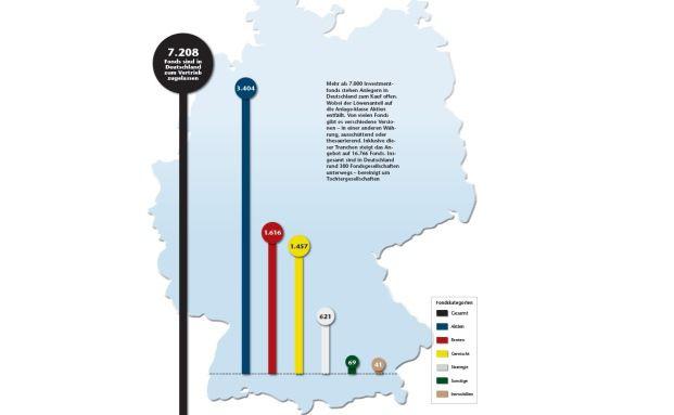 In Deutschland können Investoren mehr als 7.000 Fonds von über 300 Fondsgesellschaften kaufen - der Löwenanteil entfällt auf Aktienfonds (Quelle FWW; Stand 10. April 2014)