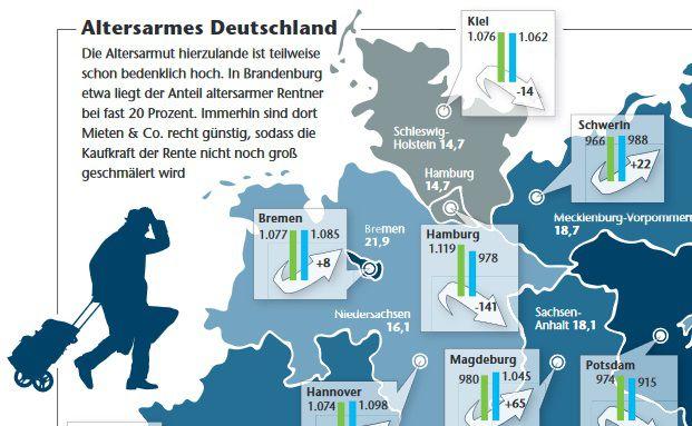 In Bremen liegt die Altersarmut schon bei 21,9 Prozent. Illustrationen: Accent/Fotolia, Syntika/iStock