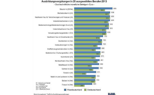 Ausbildungsvergütung in 20 ausgewählten Berufen 2013 (Quelle: BIBB)