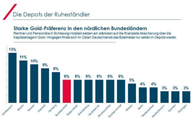 Die Grafik zeigt den Anteil der Rentner je Bundesland, die Gold zur Sicherung ihres Einkommens nutzen. Foto: © Axa