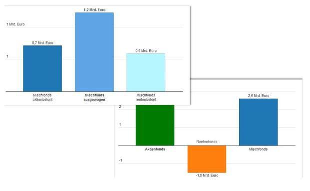 BVI-Fondsabsatz in zwei interaktiven Grafiken: Anleger bevorzugen wieder Aktien