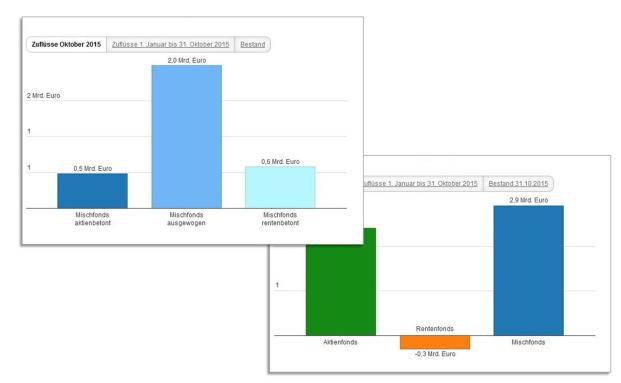 BVI-Zahlen in zwei interaktiven Grafiken: Auf diese Fonds setzen die deutschen Anleger