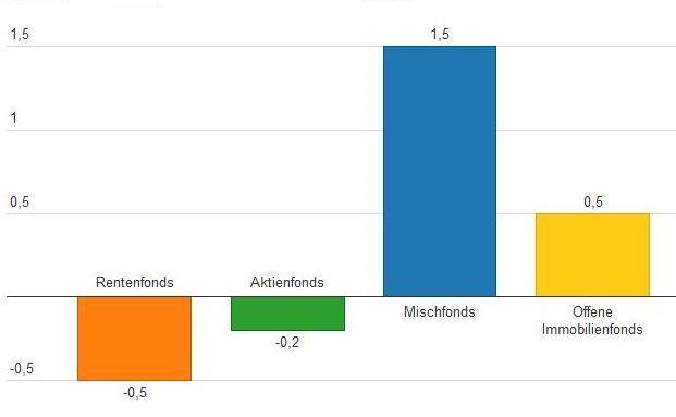 Im April flossen im Bereich Publikumsfonds die meisten Anlegergelder in Mischfonds. Grafik nach Daten des BVI, Angaben in Mrd. Euro. Die interaktive Grafik steht unten