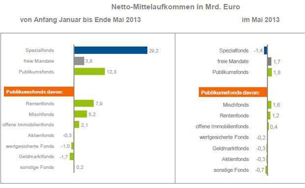 Nettomittelaufkommen in Milliarden Euro.            Grafik: BVI