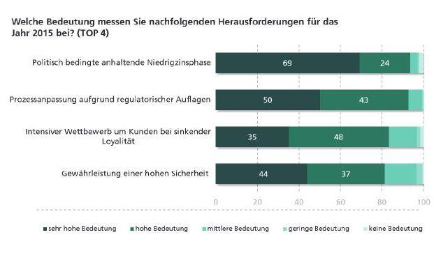 Das sind die Herausforderungen für die Finanzbranche 2015 (Quelle: Frauenhofer IAO)