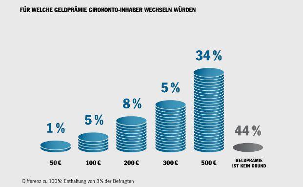 Bankkunden achten beim Girokonto auf den Preis | DAS INVESTMENT