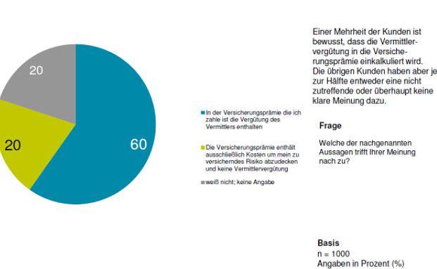 Den Verbrauchern ist durchaus bewusst, dass sie mit ihren Versicherungsprämien auch den Vertrieb bezahlen. Quelle: Bayerische