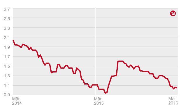 Anfang März 2016 betrug der Bestzins für 10-jährige Hypothekendarlehen 1,05 Prozent. Grafik: Dr. Klein & Co. AG.