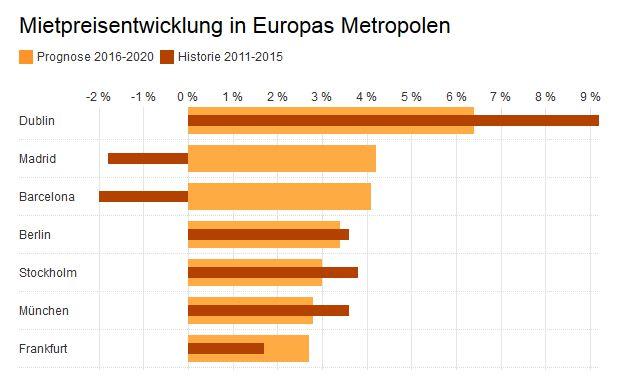 Drei deutsche Metropolen gehören zu den Top-Ten-Standorten für Büroimmobilien in Europa. Die komplette Liste finden Sie auf der Seite 3.