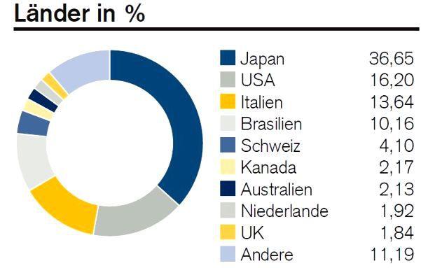 L&auml;nderaufteilung aus dem Januar-Factsheet des Fonds<br/>CS EF (Lux) Global Value B