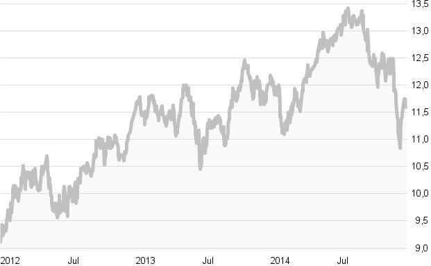 Crashtest: Afrika-Aktien-Fonds: Die zehn besten Fonds in Charts