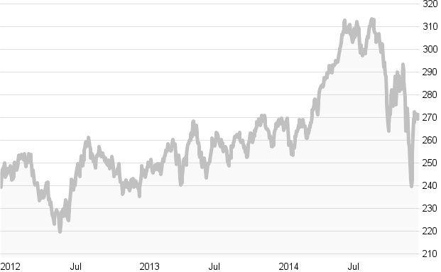 Crashtest: Energie-Aktien-Fonds: Die zehn besten Fonds in Charts