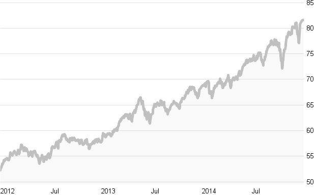 Crashtest: Globale dynamische Mischfonds: Die zehn besten Fonds in Bildern