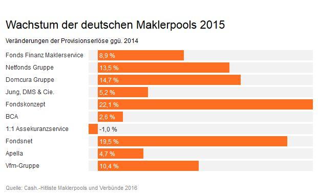 Während die Hälfte der aktuellen Top Ten der deutschen Maklerpools und Verbünde ihre Provisionserlöse 2015 gegenüber dem Vorjahr um zweistellige Wachstumsraten steigern konnten, verzeichnet ein Mitbewerber einen leichten Einbruch des Geschäfts.