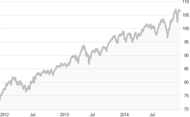 Crashtest: Mischfonds-Flexibel-Europa: Die zehn besten Fonds in Charts