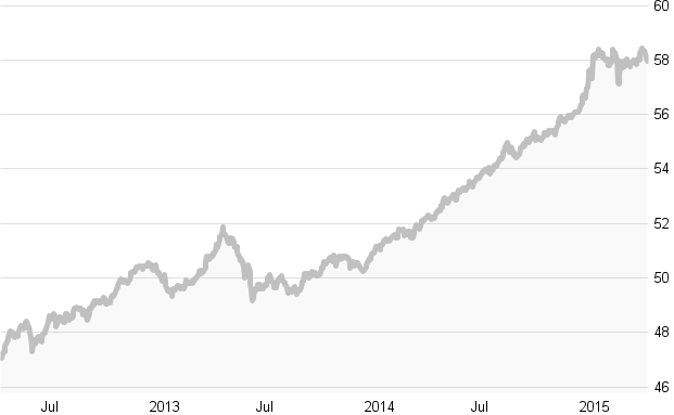 Der DWS Eurorenta während der letzten drei Jahre: Trotz eines langfristig guten Ergebnisses identifiziert Morningstar einige Schwachstellen.