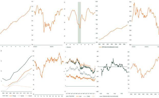 Anhand dieser zehn der insgesamt 28 Grafiken aus ihrer vierteljährlichen Marktanalyse zeichnen die Experten der BLI - Banque de Luxembourg Investments ein Bild von der aktuellen Anlegerwelt. Die einzelnen Charts und weitere Informationen finden Sie auf den folgenden Seiten unserer Bilderstrecke.