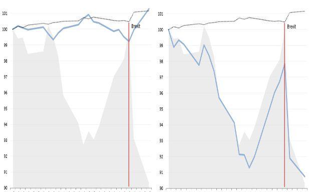 So unterschiedlich kamen zwei der insgesamt 10 meistverkauften Mischfonds (blaue Linie) durch den Brexit. Um welche Produkte es sich hierbei handelt und wie die restlichen 8 Fonds abgeschnitten haben, erfahren Sie in unserer Chart-Strecke