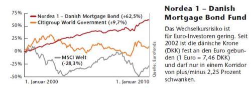 : Was ist denn da los? Hypothekenfonds: 10 Jahre, keinmal Minus