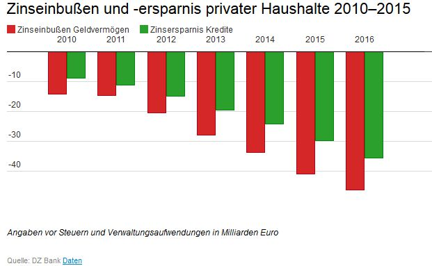 Die Studie der DZ Bank belegt, dass die aufsummierten Zinseinbußen bei Einlagen, Renten und Versicherungen seit 2010 die Zinsersparnis bei den Krediten privater Haushalte deutlich übersteigen.