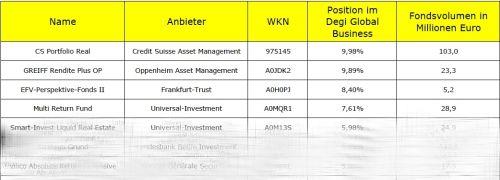 Die komplette Tabelle können Sie als pdf-Datei<br>herunterladen (Link im Text)