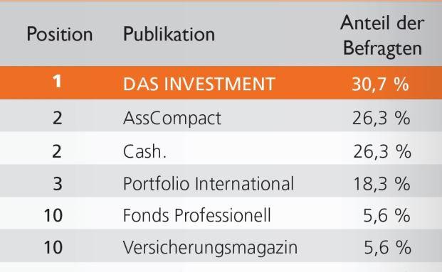 DAS INVESTMENT ist das meistgelesene Fachmagazin unter freien Finanzberatern. Quelle: HBS