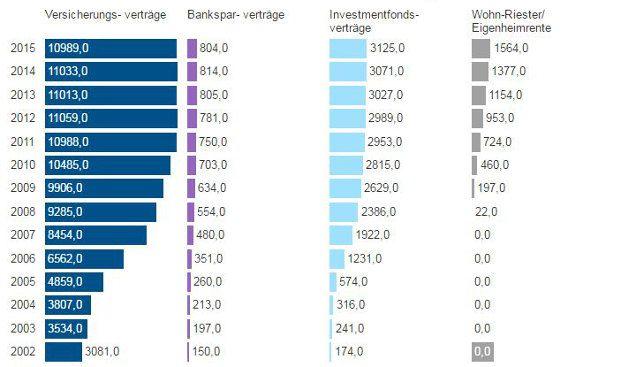 Die Grafik stellt die Entwicklung der Anzahl abgeschlossener Riester-Verträge in Deutschland in den Jahren 2002 bis 2015 dar.