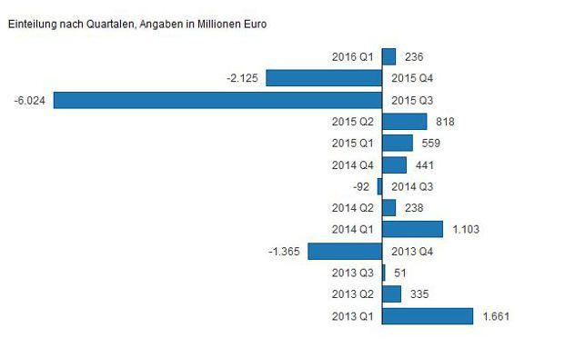 Die Grafik stellt den Gewinn und Verlust der Deutschen Bank in den Jahren 2013 bis 2016 in Millionen Euro dar.