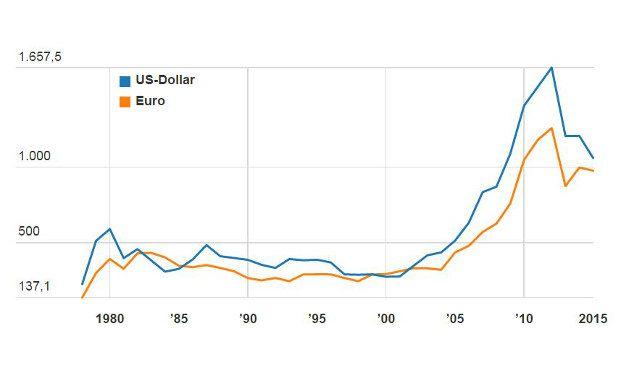wie der dollarkurs den goldwert beeinflusst das investment. Black Bedroom Furniture Sets. Home Design Ideas