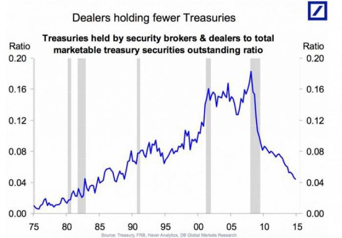 Anteil an US-Staatsanleihen, die von Brokern und Händlern gehalten werden