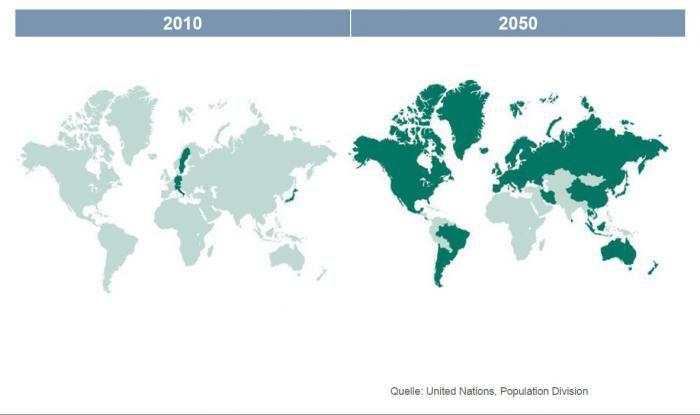 Alternde Bevölkerungen: In den dunkelgrün markierten Ländern sind 60 Prozent der Bevölkerung älter als 60 Jahre. Quelle: United Nations, Population Division/Lacuna