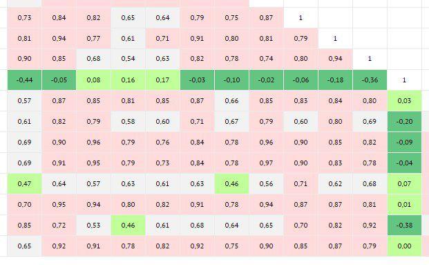 Ausschnitt aus dem Mischfonds-Korrelations-Tool von DAS INVESTMENT
