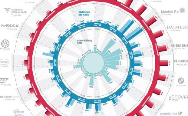 Infografik Handelsblatt