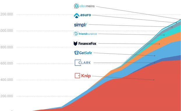 Der Markt der Insurtechs boomt: Innerhalb eines Jahres haben sich die Downloads von Versicherungsapps versiebenfacht. Foto: © Knip