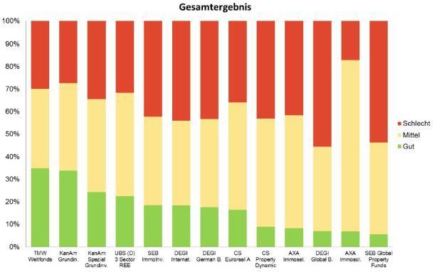 Grafik: Drescher & Cie Immo Consult