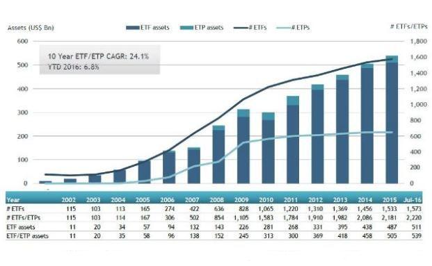 Entwicklung der Mittel in (links) und Anzahl von (rechts) Indexprodukten. Die ausführliche Grafik steht unten