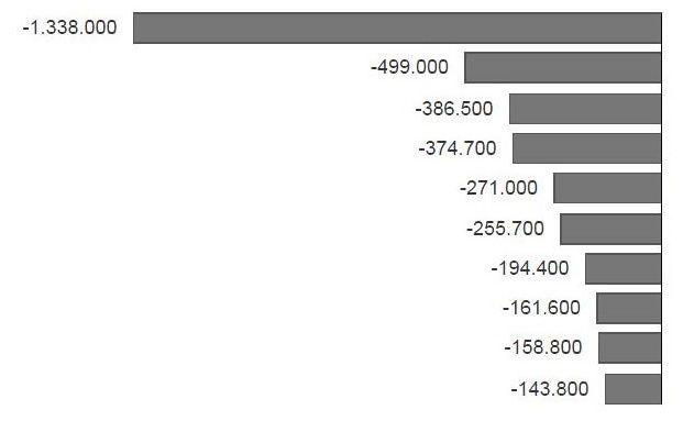 Bis zu 2 Milliarden Dollar abgezogen: Aus diesen ETFs flüchten Anleger