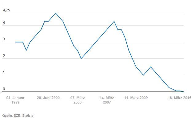 Unsere Grafik zeigt die Entwicklung des EZB-Zinssatzes für das Hauptrefinanzierungsgeschäft (EZB-Leitzins) zwischen 1999 und 2016. Daten: EZB, Statista